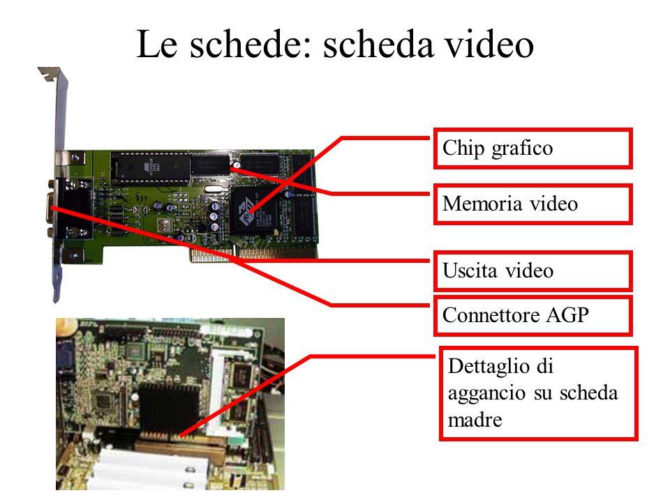 Le schede: scheda video Chip grafico Memoria video Uscita video Connettore AGP Dettaglio di aggancio su scheda madre
