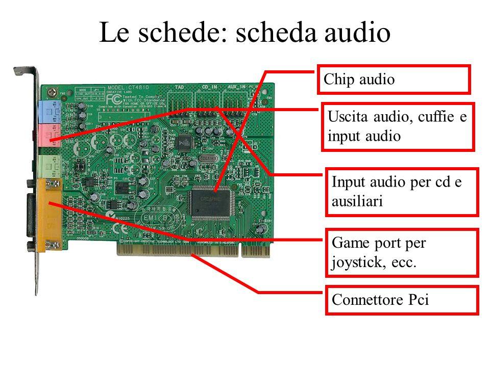 Le schede: scheda audio Chip audio Uscita audio, cuffie e input audio Input audio per cd e ausiliari Game port per joystick, ecc. Connettore Pci