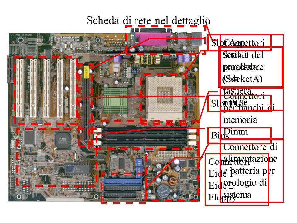 Scheda di rete nel dettaglio Socket del processore (SocketA) Connettori per banchi di memoria Dimm Connettore di alimentazione e batteria per orologio di sistema Connettori Eide 1 Eide 2 Floppy Connettori seriali parallela Usb tastiera mouse Slot PCI Slot AgpBios