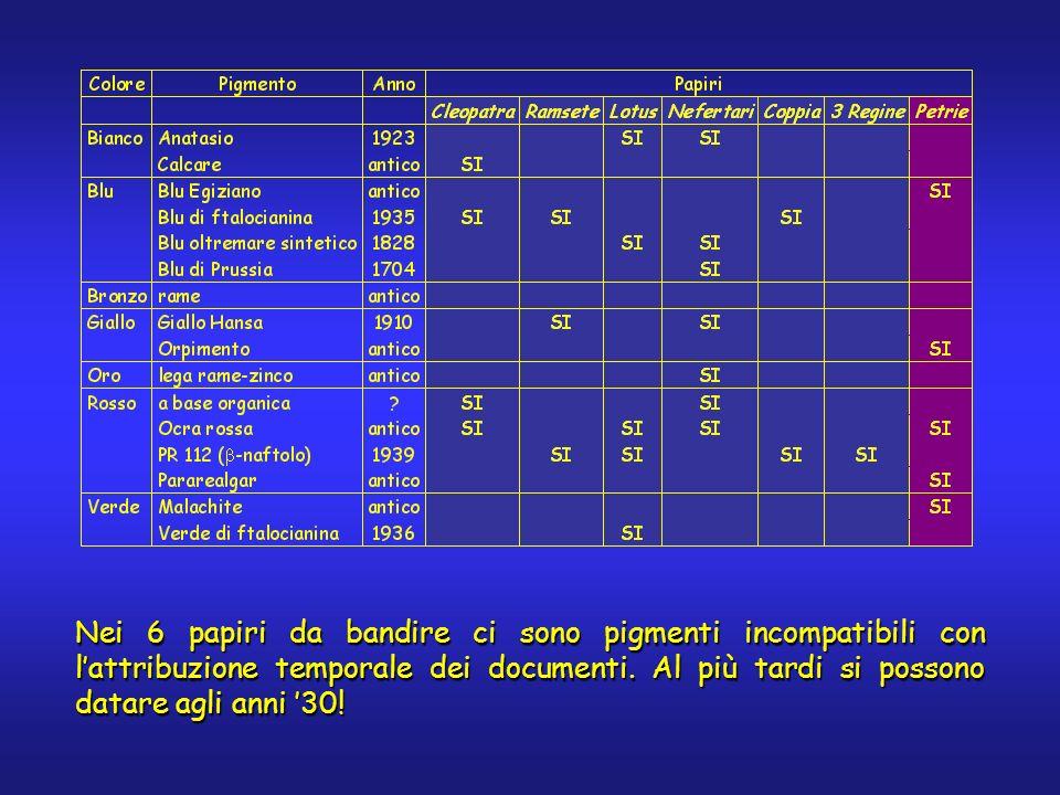 Nei 6 papiri da bandire ci sono pigmenti incompatibili con lattribuzione temporale dei documenti.