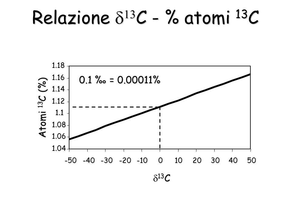 1.04 1.06 1.08 1.1 1.12 1.14 1.16 1.18 -50-40-30-20-1001020304050 13 C 13 C Atomi 13 C (%) 0.1 = 0.00011% Relazione C - % atomi 13 C