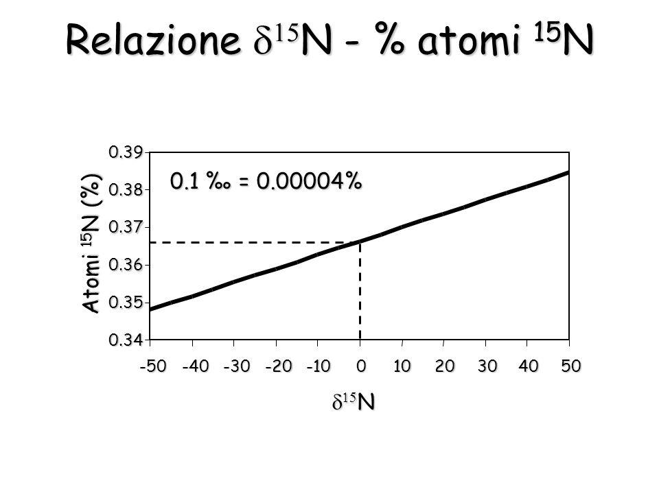 Relazione N - % atomi 15 N 0.34 0.35 0.36 0.37 0.38 0.39 -50-40-30-20-1001020304050 N N Atomi 15 N (%) 0.1 = 0.00004%