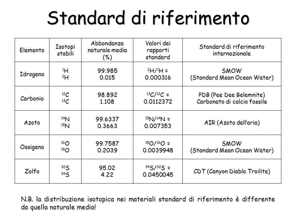 Elemento Isotopi stabili Abbondanza naturale media (%) Valori dei rapporti standard Standard di riferimento internazionale Idrogeno 1H2H1H2H1H2H1H2H 99.985 0.015 2 H/ 1 H = 0.000316 SMOW (Standard Mean Ocean Water) Carbonio 12 C 13 C 98.892 1.108 13 C/ 12 C = 0.0112372 PDB (Pee Dee Belemnite) Carbonato di calcio fossile Azoto 14 N 15 N 99.6337 0.3663 15 N/ 14 N = 0.007353 AIR (Azoto dellaria) Ossigeno 16 O 18 O 99.7587 0.2039 18 O/ 16 O = 0.0039948 SMOW (Standard Mean Ocean Water) Zolfo 32 S 34 S 95.02 4.22 34 S/ 32 S = 0.0450045 CDT (Canyon Diablo Troilite) Standard di riferimento N.B.