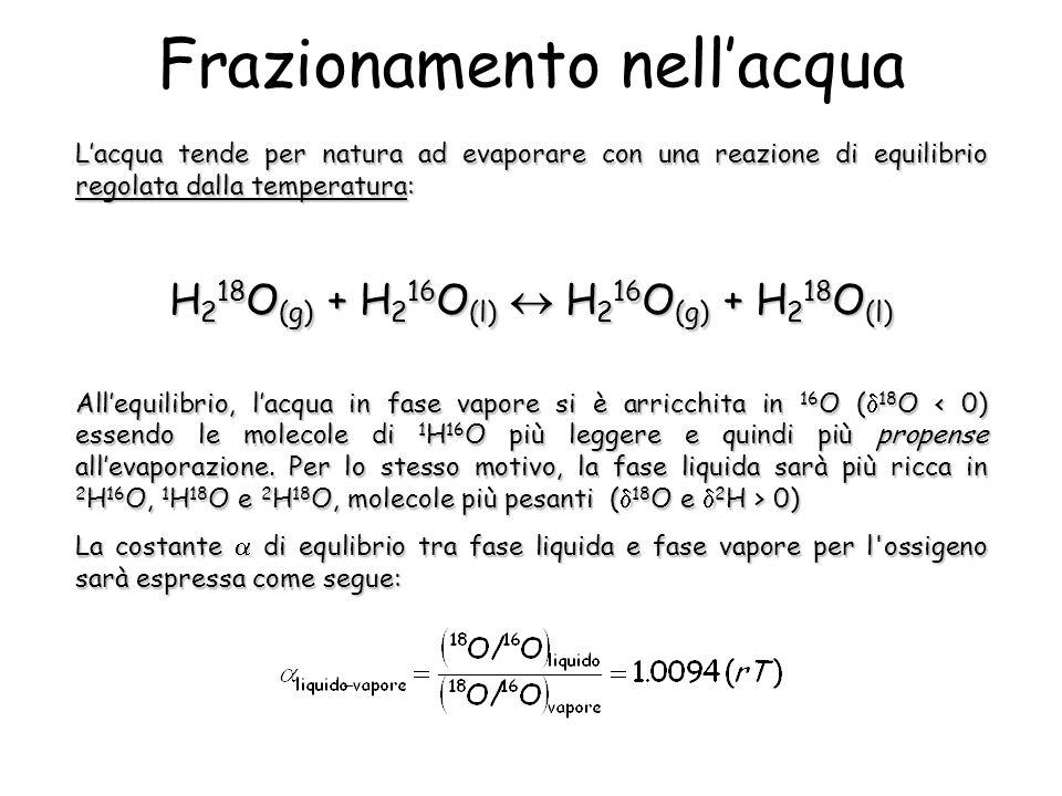 Frazionamento nellacqua Lacqua tende per natura ad evaporare con una reazione di equilibrio regolata dalla temperatura: H 2 18 O (g) + H 2 16 O (l) H 2 16 O (g) + H 2 18 O (l) Allequilibrio, lacqua in fase vapore si è arricchita in 16 O ( 18 O 0) La costante di equlibrio tra fase liquida e fase vapore per l ossigeno sarà espressa come segue: