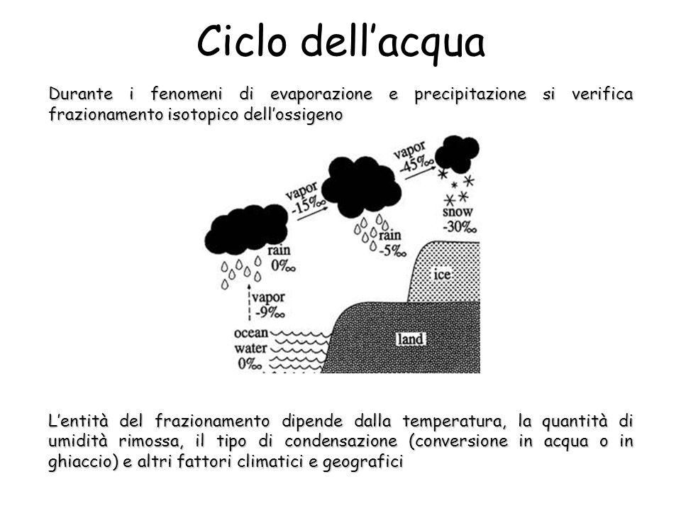 Ciclo dellacqua Durante i fenomeni di evaporazione e precipitazione si verifica frazionamento isotopico dellossigeno Lentità del frazionamento dipende dalla temperatura, la quantità di umidità rimossa, il tipo di condensazione (conversione in acqua o in ghiaccio) e altri fattori climatici e geografici