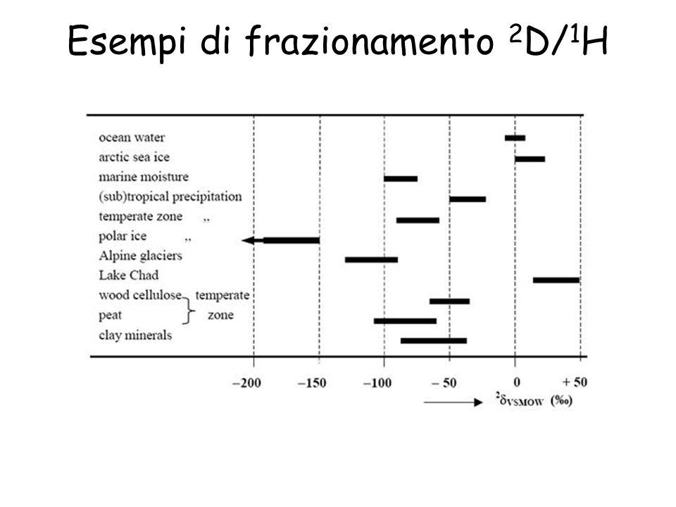Esempi di frazionamento 2 D/ 1 H