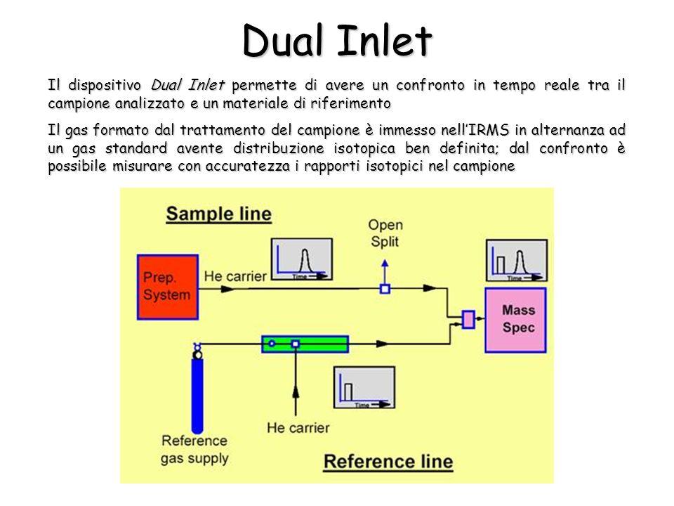 Il dispositivo Dual Inlet permette di avere un confronto in tempo reale tra il campione analizzato e un materiale di riferimento Il gas formato dal trattamento del campione è immesso nellIRMS in alternanza ad un gas standard avente distribuzione isotopica ben definita; dal confronto è possibile misurare con accuratezza i rapporti isotopici nel campione Dual Inlet