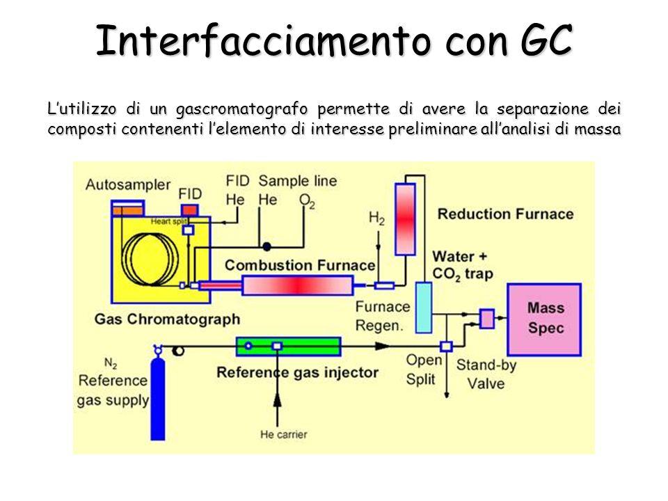 Lutilizzo di un gascromatografo permette di avere la separazione dei composti contenenti lelemento di interesse preliminare allanalisi di massa Interfacciamento con GC