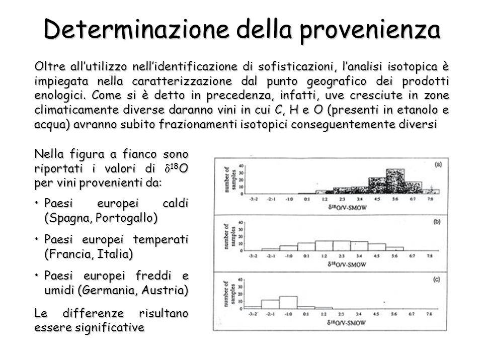 Determinazione della provenienza Oltre allutilizzo nellidentificazione di sofisticazioni, lanalisi isotopica è impiegata nella caratterizzazione dal punto geografico dei prodotti enologici.