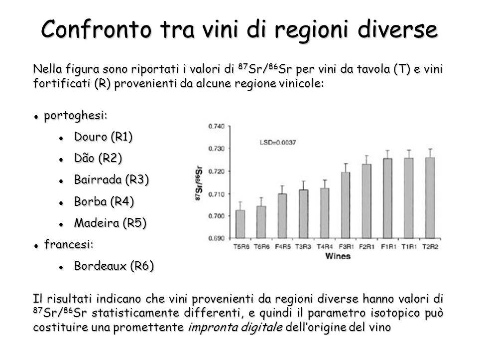 Nella figura sono riportati i valori di 87 Sr/ 86 Sr per vini da tavola (T) e vini fortificati (R) provenienti da alcune regione vinicole: Il risultati indicano che vini provenienti da regioni diverse hanno valori di 87 Sr/ 86 Sr statisticamente differenti, e quindi il parametro isotopico può costituire una promettente impronta digitale dellorigine del vino Confronto tra vini di regioni diverse portoghesi: portoghesi: Douro (R1) Douro (R1) Dão (R2) Dão (R2) Bairrada (R3) Bairrada (R3) Borba (R4) Borba (R4) Madeira (R5) Madeira (R5) francesi: francesi: Bordeaux (R6) Bordeaux (R6)
