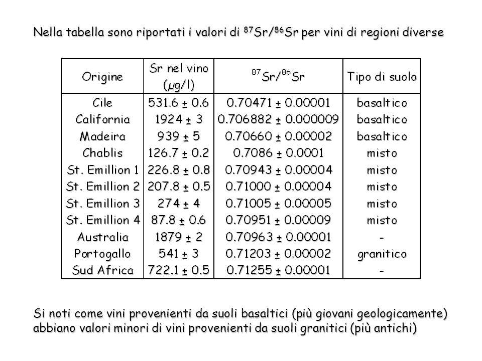 Nella tabella sono riportati i valori di 87 Sr/ 86 Sr per vini di regioni diverse Si noti come vini provenienti da suoli basaltici (più giovani geologicamente) abbiano valori minori di vini provenienti da suoli granitici (più antichi)