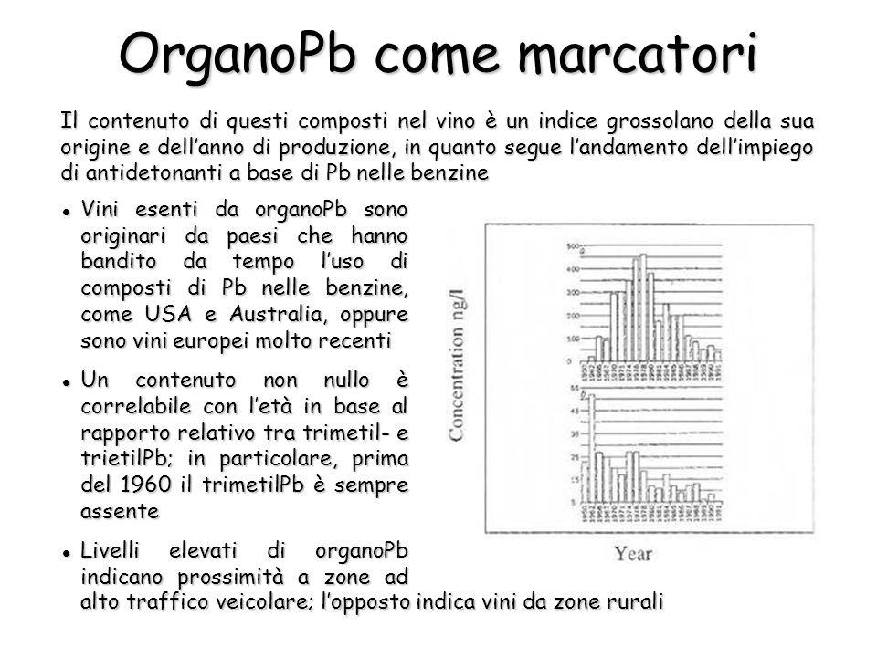 Il contenuto di questi composti nel vino è un indice grossolano della sua origine e dellanno di produzione, in quanto segue landamento dellimpiego di antidetonanti a base di Pb nelle benzine OrganoPb come marcatori Vini esenti da organoPb sono originari da paesi che hanno bandito da tempo luso di composti di Pb nelle benzine, come USA e Australia, oppure sono vini europei molto recenti Vini esenti da organoPb sono originari da paesi che hanno bandito da tempo luso di composti di Pb nelle benzine, come USA e Australia, oppure sono vini europei molto recenti Un contenuto non nullo è correlabile con letà in base al rapporto relativo tra trimetil- e trietilPb; in particolare, prima del 1960 il trimetilPb è sempre assente Un contenuto non nullo è correlabile con letà in base al rapporto relativo tra trimetil- e trietilPb; in particolare, prima del 1960 il trimetilPb è sempre assente Livelli elevati di organoPb indicano prossimità a zone ad Livelli elevati di organoPb indicano prossimità a zone ad alto traffico veicolare; lopposto indica vini da zone rurali