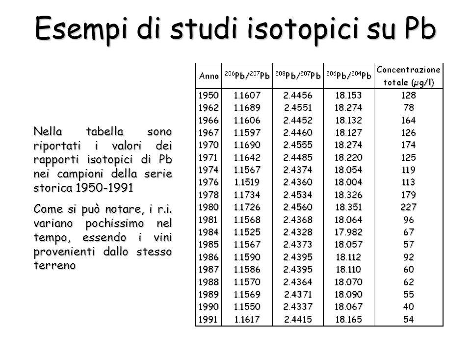 Nella tabella sono riportati i valori dei rapporti isotopici di Pb nei campioni della serie storica 1950-1991 Come si può notare, i r.i.