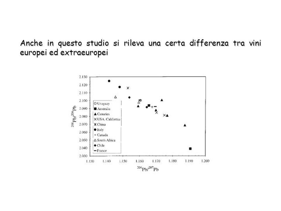Anche in questo studio si rileva una certa differenza tra vini europei ed extraeuropei