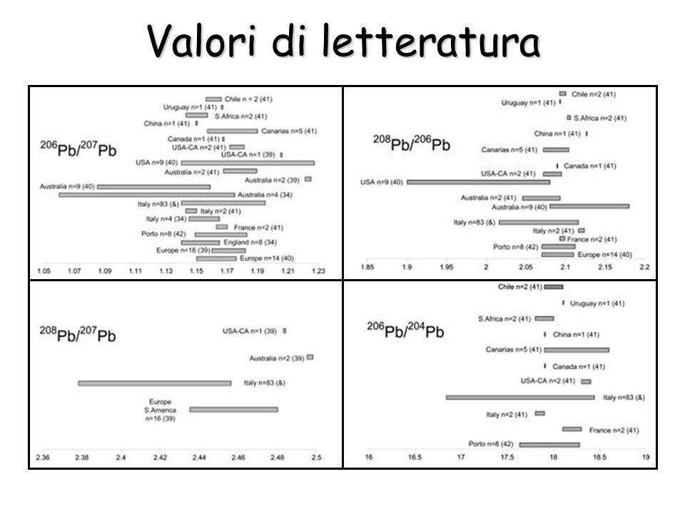 Valori di letteratura
