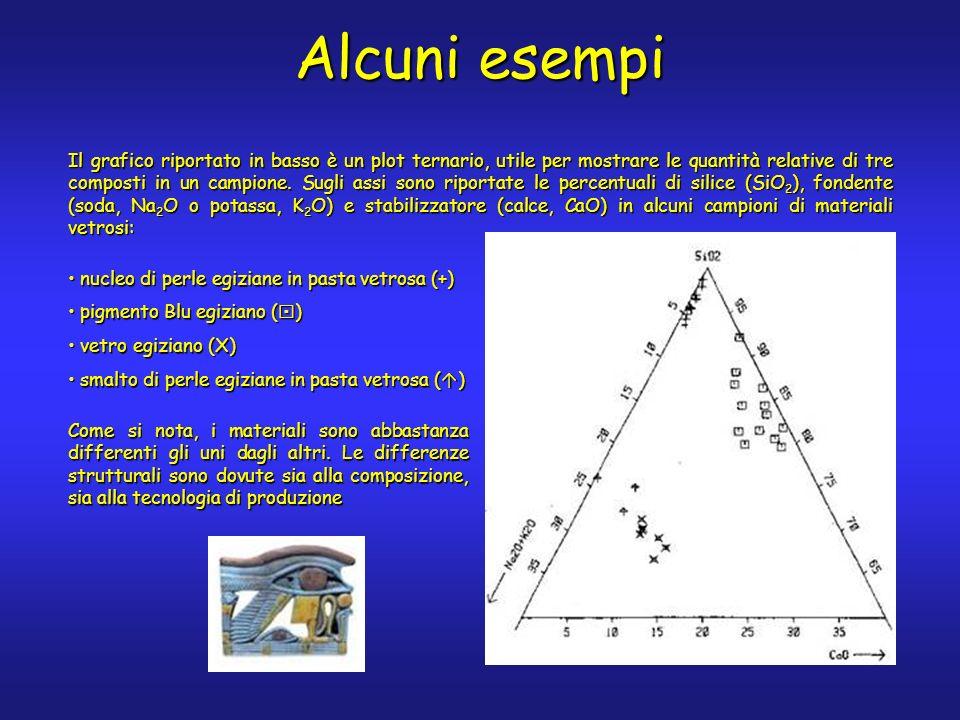 Il grafico riportato in basso è un plot ternario, utile per mostrare le quantità relative di tre composti in un campione.