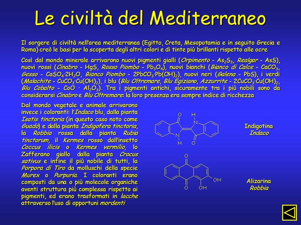 Le civiltà del Mediterraneo Il sorgere di civiltà nellarea mediterranea (Egitto, Creta, Mesopotamia e in seguito Grecia e Roma) creò le basi per la scoperta degli altri colori e di tinte più brillanti rispetto alle ocre Così dal mondo minerale arrivarono nuovi pigmenti gialli (Orpimento - As 2 S 3, Realgar - AsS), nuovi rossi (Cinabro - HgS, Rosso Piombo - Pb 3 O 4 ), nuovi bianchi (Bianco di Calce - CaCO 3, Gesso - CaSO 4 ·2H 2 O, Bianco Piombo - 2PbCO 3 ·Pb(OH) 2 ), nuovi neri (Galena - PbS), i verdi (Malachite - CuCO 3 ·Cu(OH) 2 ), i blu (Blu Oltremare, Blu Egiziano, Azzurrite - 2CuCO 3 ·Cu(OH) 2, Blu Cobalto - CoO · Al 2 O 3 ).