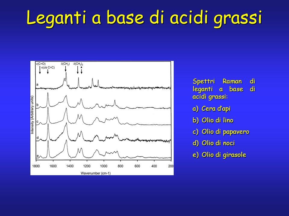 Leganti a base di acidi grassi a)Cera dapi b)Olio di lino c)Olio di papavero d)Olio di noci e)Olio di girasole Spettri Raman di leganti a base di acidi grassi:
