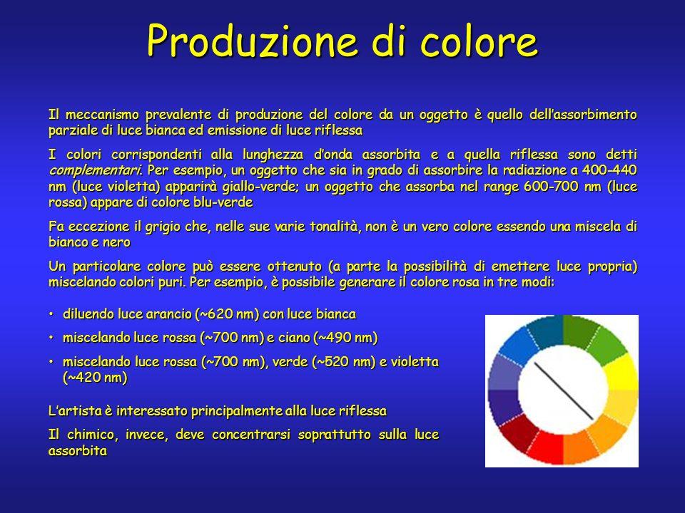 Il meccanismo prevalente di produzione del colore da un oggetto è quello dellassorbimento parziale di luce bianca ed emissione di luce riflessa I colori corrispondenti alla lunghezza donda assorbita e a quella riflessa sono detti complementari.