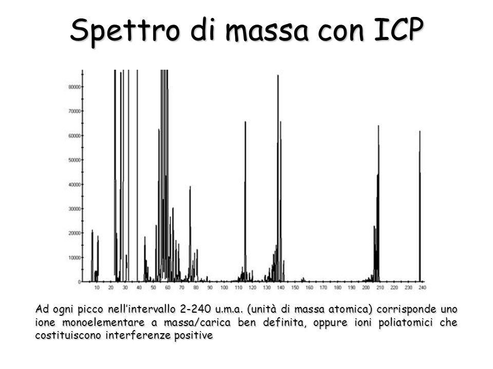 Spettro di massa con ICP Ad ogni picco nellintervallo 2-240 u.m.a. (unità di massa atomica) corrisponde uno ione monoelementare a massa/carica ben def