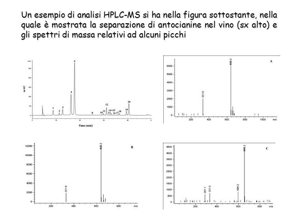 Un esempio di analisi HPLC-MS si ha nella figura sottostante, nella quale è mostrata la separazione di antocianine nel vino (sx alto) e gli spettri di massa relativi ad alcuni picchi