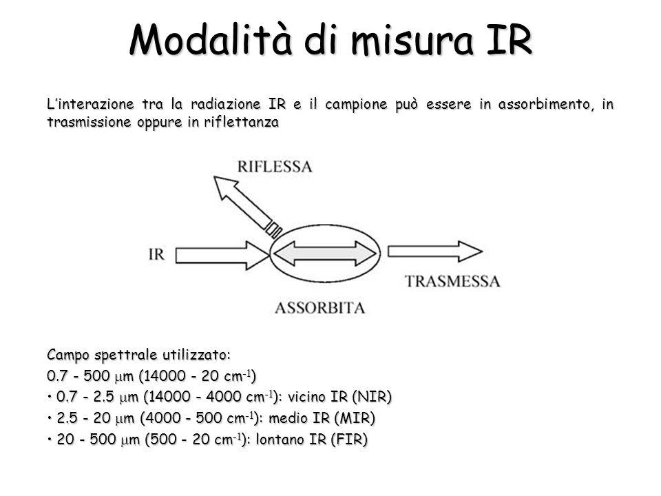 Modalità di misura IR Linterazione tra la radiazione IR e il campione può essere in assorbimento, in trasmissione oppure in riflettanza Campo spettrale utilizzato: 0.7 - 500 m (14000 - 20 cm -1 ) 0.7 - 2.5 m (14000 - 4000 cm -1 ): vicino IR (NIR) 0.7 - 2.5 m (14000 - 4000 cm -1 ): vicino IR (NIR) 2.5 - 20 m (4000 - 500 cm -1 ): medio IR (MIR) 2.5 - 20 m (4000 - 500 cm -1 ): medio IR (MIR) 20 - 500 m (500 - 20 cm -1 ): lontano IR (FIR) 20 - 500 m (500 - 20 cm -1 ): lontano IR (FIR)