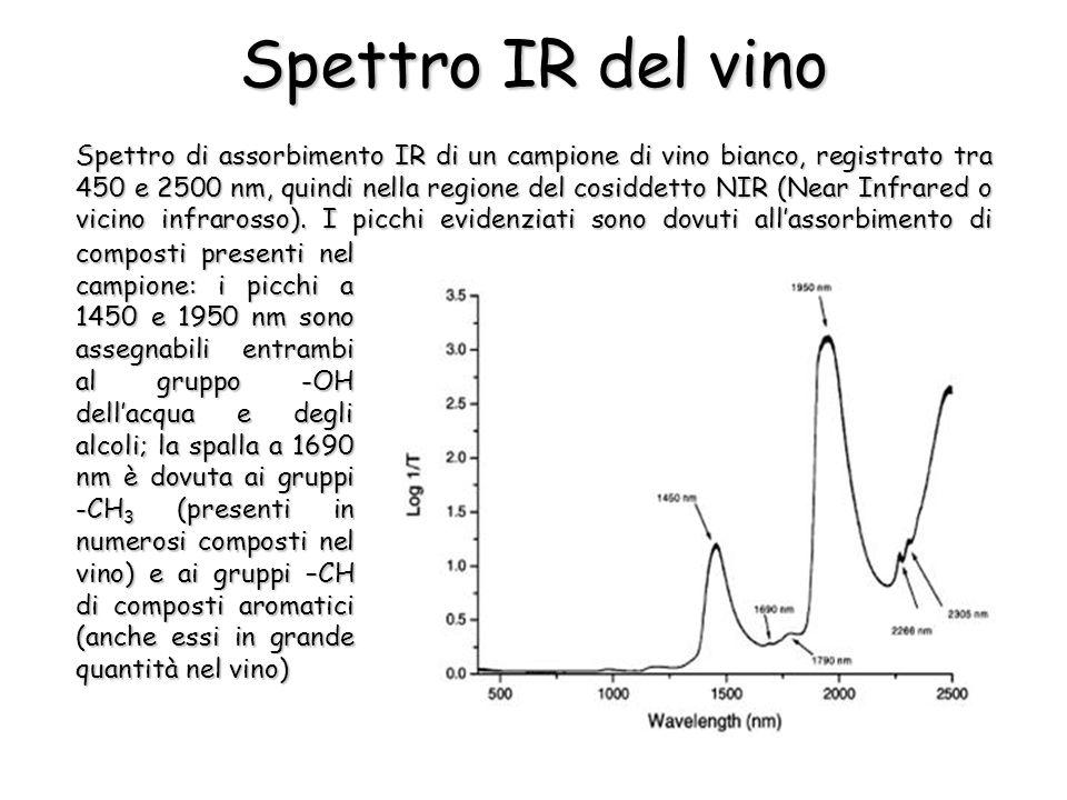 Spettro IR del vino composti presenti nel campione: i picchi a 1450 e 1950 nm sono assegnabili entrambi al gruppo -OH dellacqua e degli alcoli; la spalla a 1690 nm è dovuta ai gruppi -CH 3 (presenti in numerosi composti nel vino) e ai gruppi –CH di composti aromatici (anche essi in grande quantità nel vino) Spettro di assorbimento IR di un campione di vino bianco, registrato tra 450 e 2500 nm, quindi nella regione del cosiddetto NIR (Near Infrared o vicino infrarosso).