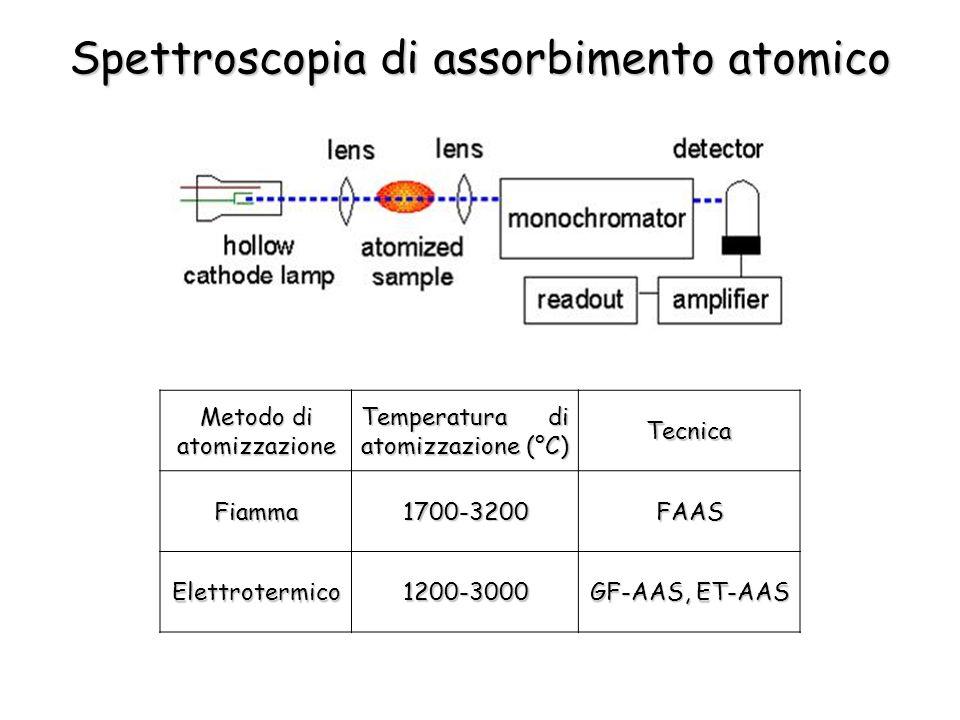 Spettroscopia di assorbimento atomico Metodo di atomizzazione Temperatura di atomizzazione (°C) TecnicaFiamma1700-3200FAAS Elettrotermico1200-3000 GF-AAS, ET-AAS