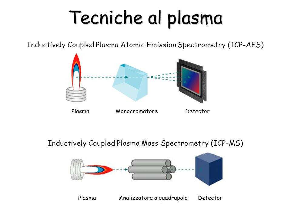 Tecniche al plasma Plasma Monocromatore Detector Inductively Coupled Plasma Atomic Emission Spectrometry (ICP-AES) Plasma Analizzatore a quadrupolo Detector Inductively Coupled Plasma Mass Spectrometry (ICP-MS)
