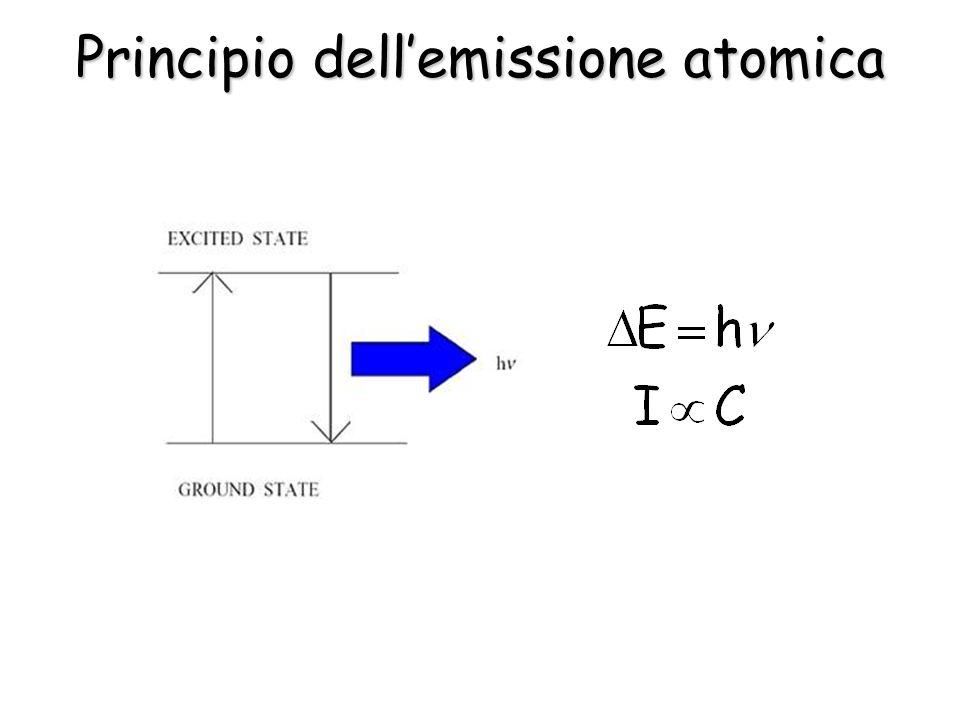 Principio dellemissione atomica