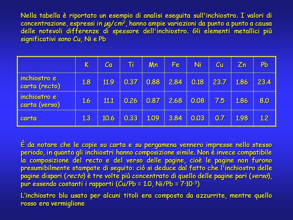 Nella tabella è riportato un esempio di analisi eseguita sull'inchiostro. I valori di concentrazione, espressi in µg/cm 2, hanno ampie variazioni da p