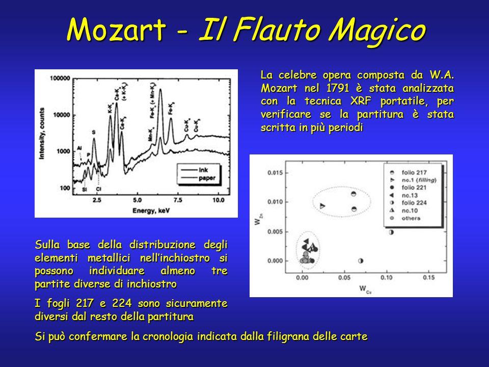 Mozart - Il Flauto Magico La celebre opera composta da W.A. Mozart nel 1791 è stata analizzata con la tecnica XRF portatile, per verificare se la part