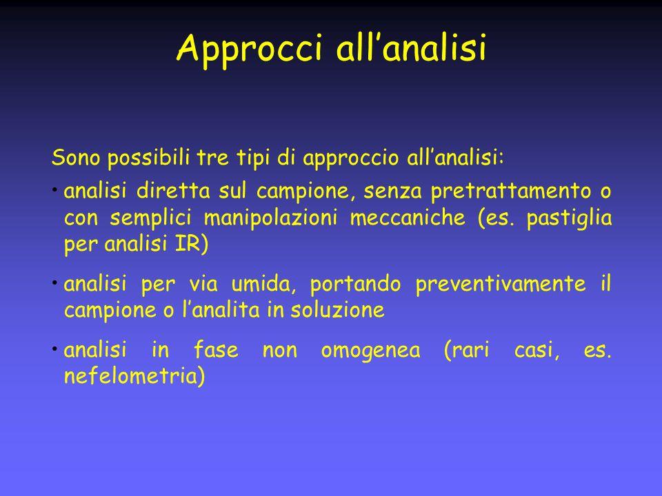 Approcci allanalisi Sono possibili tre tipi di approccio allanalisi: analisi diretta sul campione, senza pretrattamento o con semplici manipolazioni meccaniche (es.