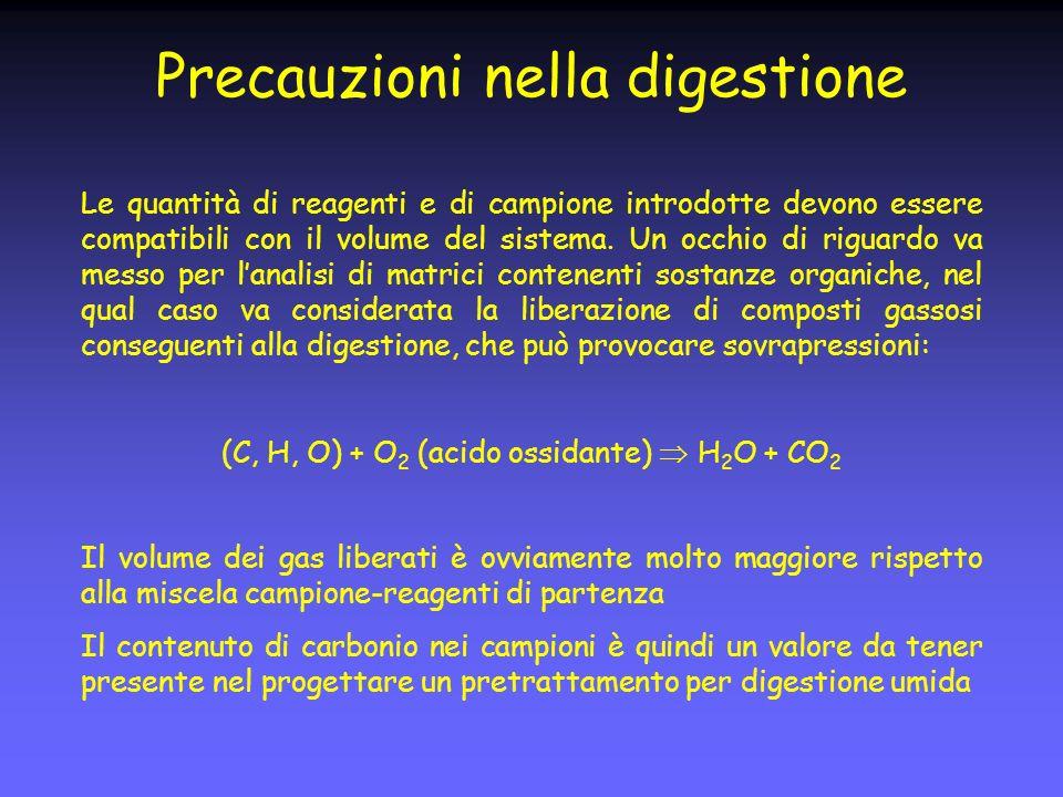 Precauzioni nella digestione Le quantità di reagenti e di campione introdotte devono essere compatibili con il volume del sistema.