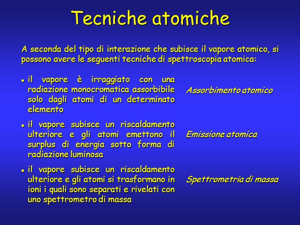 Tecniche atomiche A seconda del tipo di interazione che subisce il vapore atomico, si possono avere le seguenti tecniche di spettroscopia atomica: il vapore è irraggiato con una radiazione monocromatica assorbibile solo dagli atomi di un determinato elemento il vapore è irraggiato con una radiazione monocromatica assorbibile solo dagli atomi di un determinato elemento il vapore subisce un riscaldamento ulteriore e gli atomi emettono il surplus di energia sotto forma di radiazione luminosa il vapore subisce un riscaldamento ulteriore e gli atomi emettono il surplus di energia sotto forma di radiazione luminosa il vapore subisce un riscaldamento ulteriore e gli atomi si trasformano in ioni i quali sono separati e rivelati con uno spettrometro di massa il vapore subisce un riscaldamento ulteriore e gli atomi si trasformano in ioni i quali sono separati e rivelati con uno spettrometro di massa Assorbimento atomico Emissione atomica Spettrometria di massa