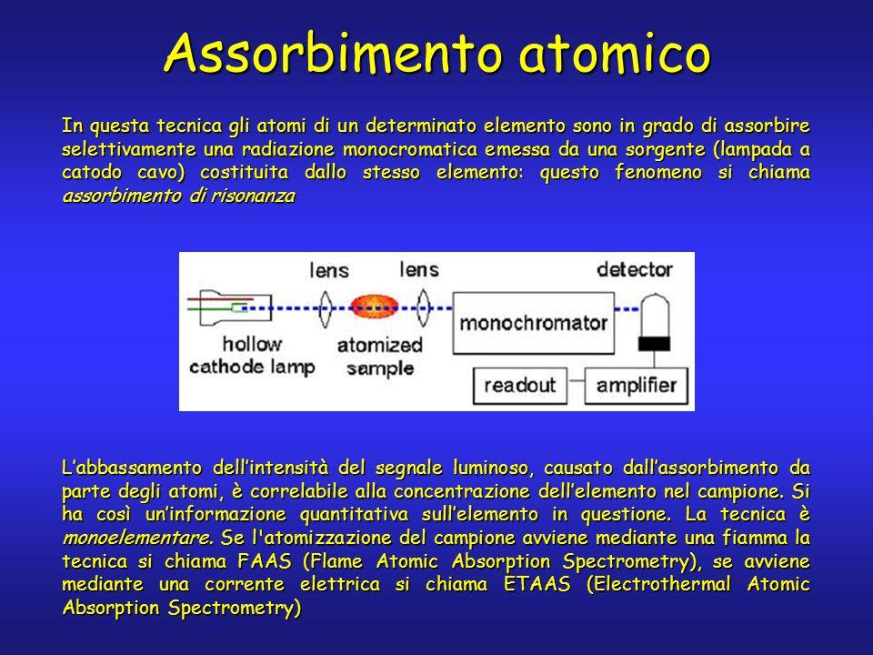 Assorbimento atomico In questa tecnica gli atomi di un determinato elemento sono in grado di assorbire selettivamente una radiazione monocromatica emessa da una sorgente (lampada a catodo cavo) costituita dallo stesso elemento: questo fenomeno si chiama assorbimento di risonanza Labbassamento dellintensità del segnale luminoso, causato dallassorbimento da parte degli atomi, è correlabile alla concentrazione dellelemento nel campione.