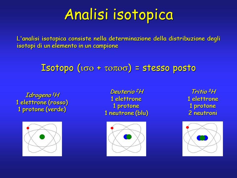 Analisi isotopica L analisi isotopica consiste nella determinazione della distribuzione degli isotopi di un elemento in un campione Isotopo ( + ) = stesso posto Deuterio 2 H 1 elettrone 1 protone 1 neutrone (blu) Idrogeno 1 H 1 elettrone (rosso) 1 protone (verde) Tritio 3 H 1 elettrone 1 protone 2 neutroni