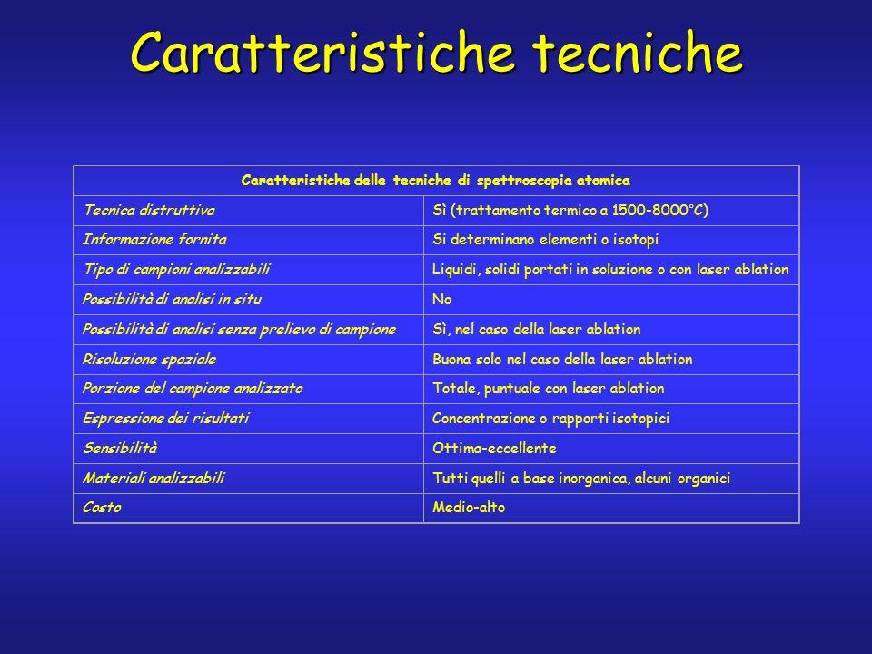 Caratteristiche tecniche Caratteristiche delle tecniche di spettroscopia atomica Tecnica distruttivaSì (trattamento termico a 1500-8000°C) Informazione fornitaSi determinano elementi o isotopi Tipo di campioni analizzabiliLiquidi, solidi portati in soluzione o con laser ablation Possibilità di analisi in situNo Possibilità di analisi senza prelievo di campioneSì, nel caso della laser ablation Risoluzione spazialeBuona solo nel caso della laser ablation Porzione del campione analizzatoTotale, puntuale con laser ablation Espressione dei risultatiConcentrazione o rapporti isotopici SensibilitàOttima-eccellente Materiali analizzabiliTutti quelli a base inorganica, alcuni organici CostoMedio-alto