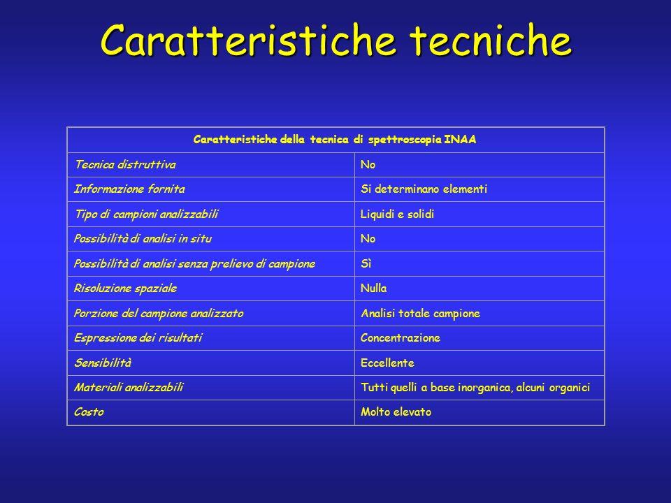 Caratteristiche tecniche Caratteristiche della tecnica di spettroscopia INAA Tecnica distruttivaNo Informazione fornitaSi determinano elementi Tipo di campioni analizzabiliLiquidi e solidi Possibilità di analisi in situNo Possibilità di analisi senza prelievo di campioneSì Risoluzione spazialeNulla Porzione del campione analizzatoAnalisi totale campione Espressione dei risultatiConcentrazione SensibilitàEccellente Materiali analizzabiliTutti quelli a base inorganica, alcuni organici CostoMolto elevato