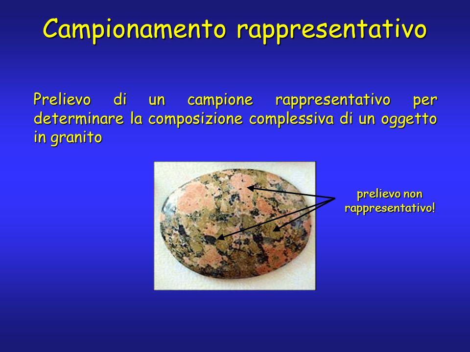 Campionamento rappresentativo Prelievo di un campione rappresentativo per determinare la composizione complessiva di un oggetto in granito prelievo non rappresentativo!