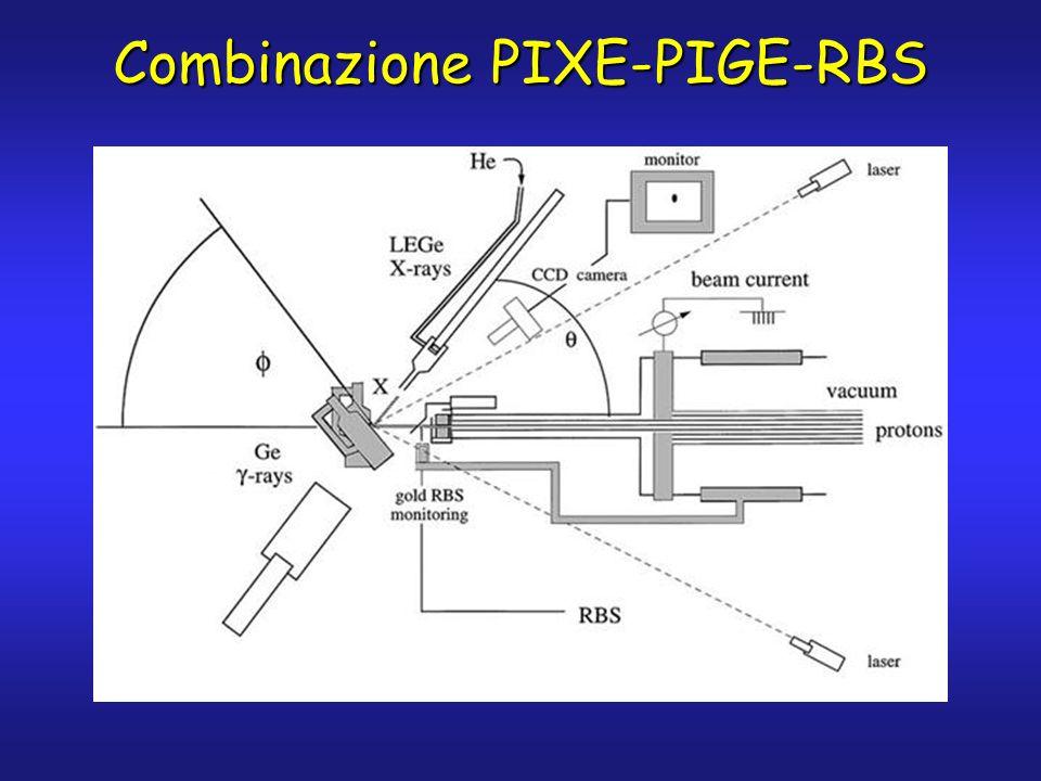 Combinazione PIXE-PIGE-RBS