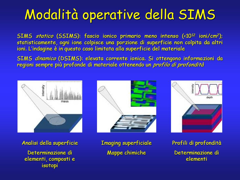 SIMS statico (SSIMS): fascio ionico primario meno intenso (<10 12 ioni/cm 2 ); statisticamente, ogni ione colpisce una porzione di superficie non colpita da altri ioni.