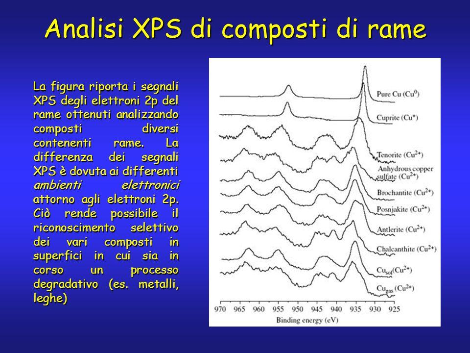 La figura riporta i segnali XPS degli elettroni 2p del rame ottenuti analizzando composti diversi contenenti rame.