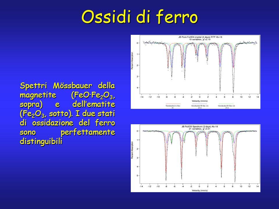 Spettri Mössbauer della magnetite (FeO·Fe 2 O 3, sopra) e dellematite (Fe 2 O 3, sotto).