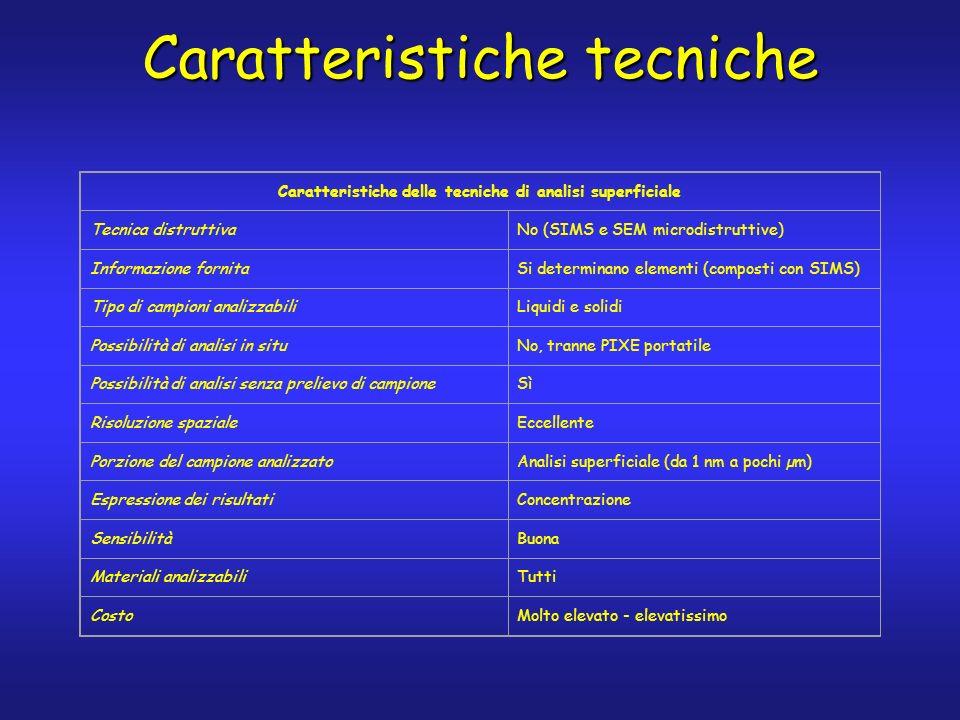 Caratteristiche tecniche Caratteristiche delle tecniche di analisi superficiale Tecnica distruttivaNo (SIMS e SEM microdistruttive) Informazione fornitaSi determinano elementi (composti con SIMS) Tipo di campioni analizzabiliLiquidi e solidi Possibilità di analisi in situNo, tranne PIXE portatile Possibilità di analisi senza prelievo di campioneSì Risoluzione spazialeEccellente Porzione del campione analizzatoAnalisi superficiale (da 1 nm a pochi µm) Espressione dei risultatiConcentrazione SensibilitàBuona Materiali analizzabiliTutti CostoMolto elevato - elevatissimo