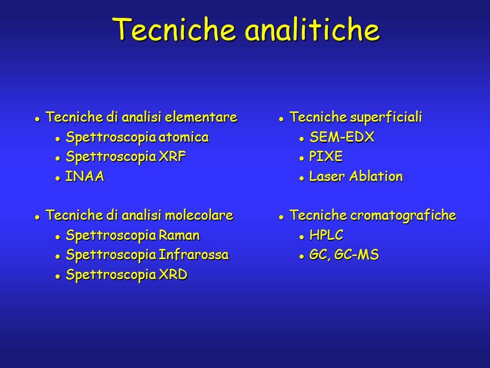 Tecniche analitiche Tecniche di analisi elementare Tecniche di analisi elementare Spettroscopia atomica Spettroscopia atomica Spettroscopia XRF Spettr
