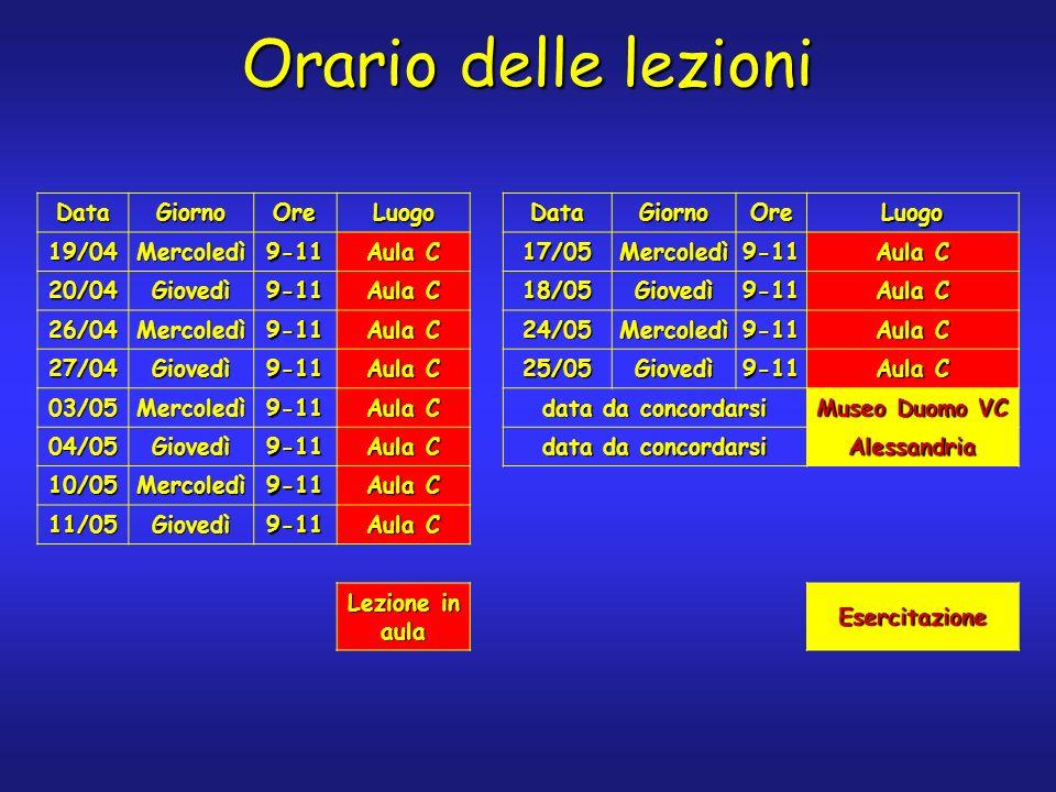Orario delle lezioni DataGiornoOreLuogoDataGiornoOreLuogo 19/04Mercoledì9-11 Aula C 17/05Mercoledì9-11 20/04Giovedì9-11 18/05Giovedì9-11 26/04Mercoledì9-11 24/05Mercoledì9-11 27/04Giovedì9-11 25/05Giovedì9-11 03/05Mercoledì9-11 data da concordarsi Museo Duomo VC 04/05Giovedì9-11 Aula C data da concordarsi Alessandria 10/05Mercoledì9-11 Aula C 11/05Giovedì9-11 Lezione in aula Esercitazione