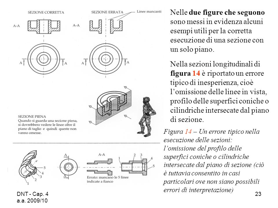 DNT - Cap. 4 a.a. 2009/10 23 Figura 14 – Un errore tipico nella esecuzione delle sezioni: lomissione del profilo delle superfici coniche o cilindriche