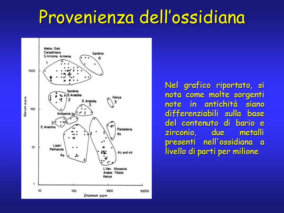 Provenienza dellossidiana Nel grafico riportato, si nota come molte sorgenti note in antichità siano differenziabili sulla base del contenuto di bario e zirconio, due metalli presenti nell ossidiana a livello di parti per milione