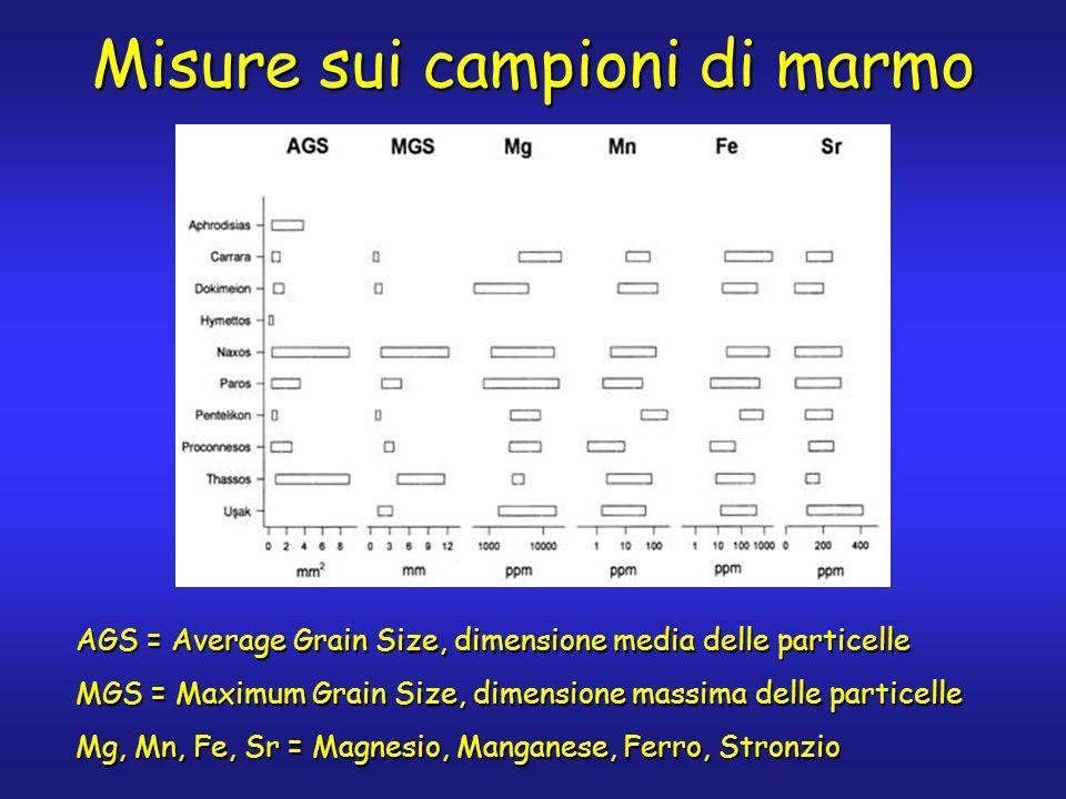 Misure sui campioni di marmo AGS = Average Grain Size, dimensione media delle particelle MGS = Maximum Grain Size, dimensione massima delle particelle Mg, Mn, Fe, Sr = Magnesio, Manganese, Ferro, Stronzio